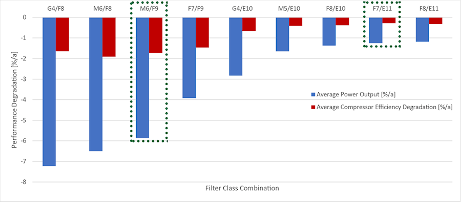 Case-Study-Singapore-Coastal-Cogen-Recoverable-Degradation-Filter-Class-Combination-Chart