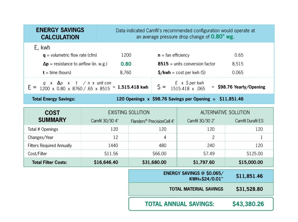 An energy-savings calculation based on pre-filter and final filter solutions