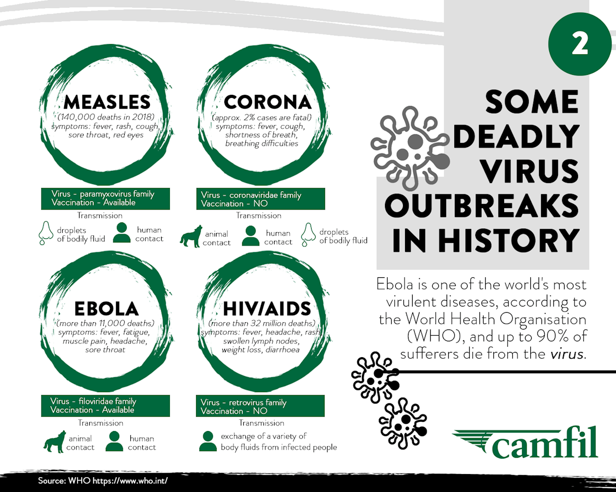 2 virus outbreaks - infographic