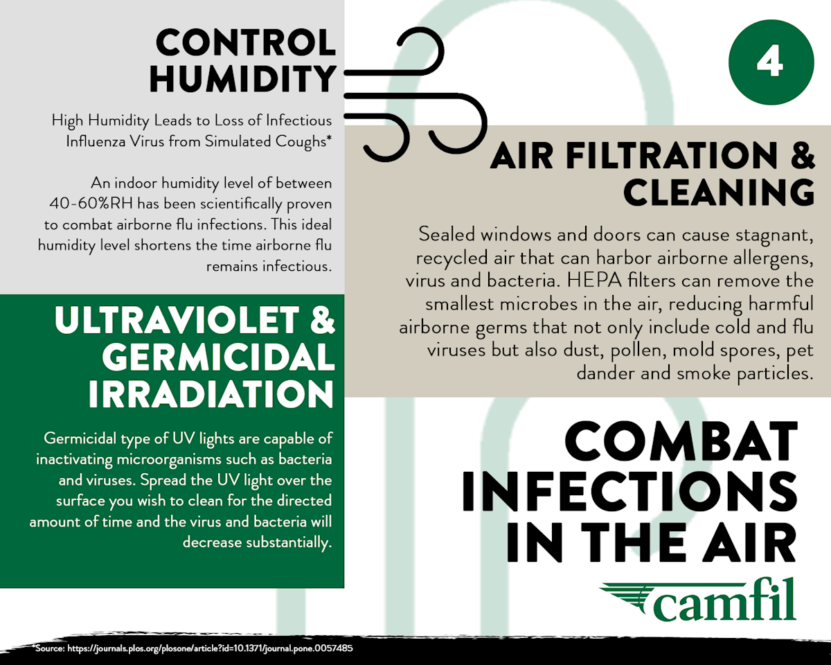 4 combat infections in air - infographic
